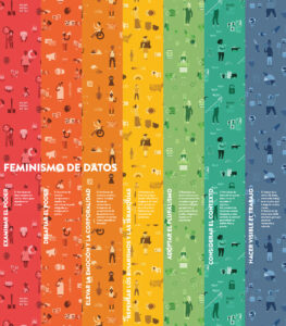 Data Feminism Infographic in Spanish
